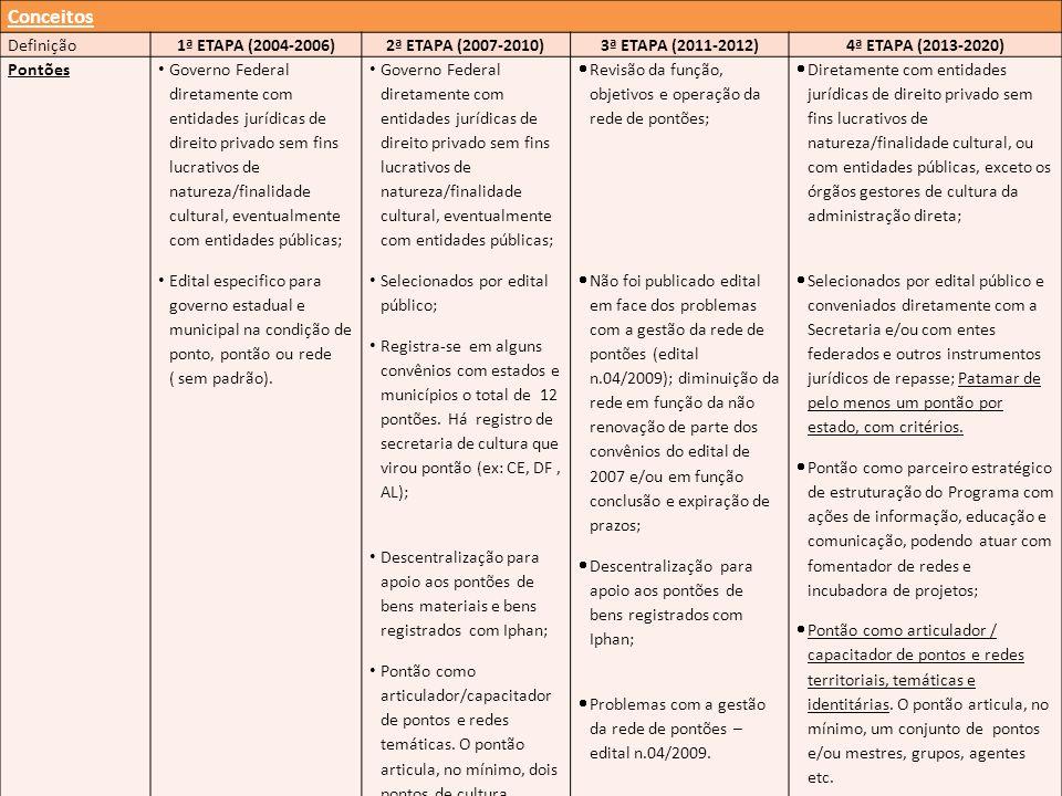 Conceitos Definição1ª ETAPA (2004-2006)2ª ETAPA (2007-2010)3ª ETAPA (2011-2012)4ª ETAPA (2013-2020) Pontões Governo Federal diretamente com entidades