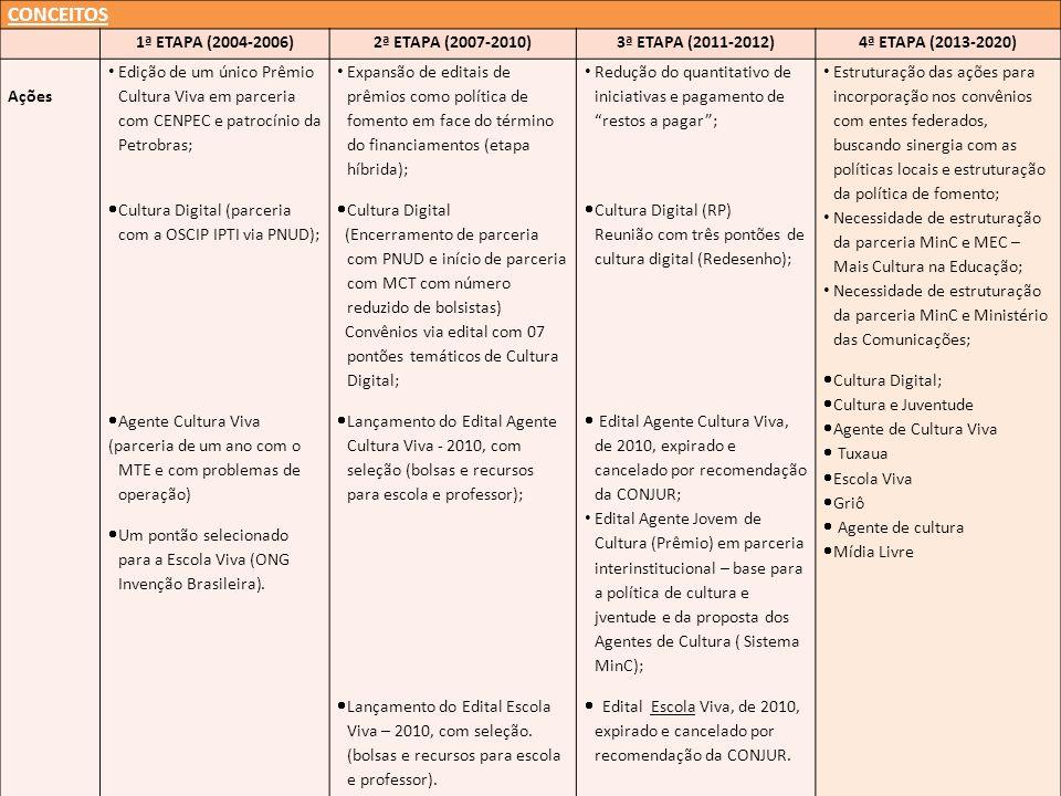 CONCEITOS 1ª ETAPA (2004-2006)2ª ETAPA (2007-2010)3ª ETAPA (2011-2012)4ª ETAPA (2013-2020) Ações Edição de um único Prêmio Cultura Viva em parceria co