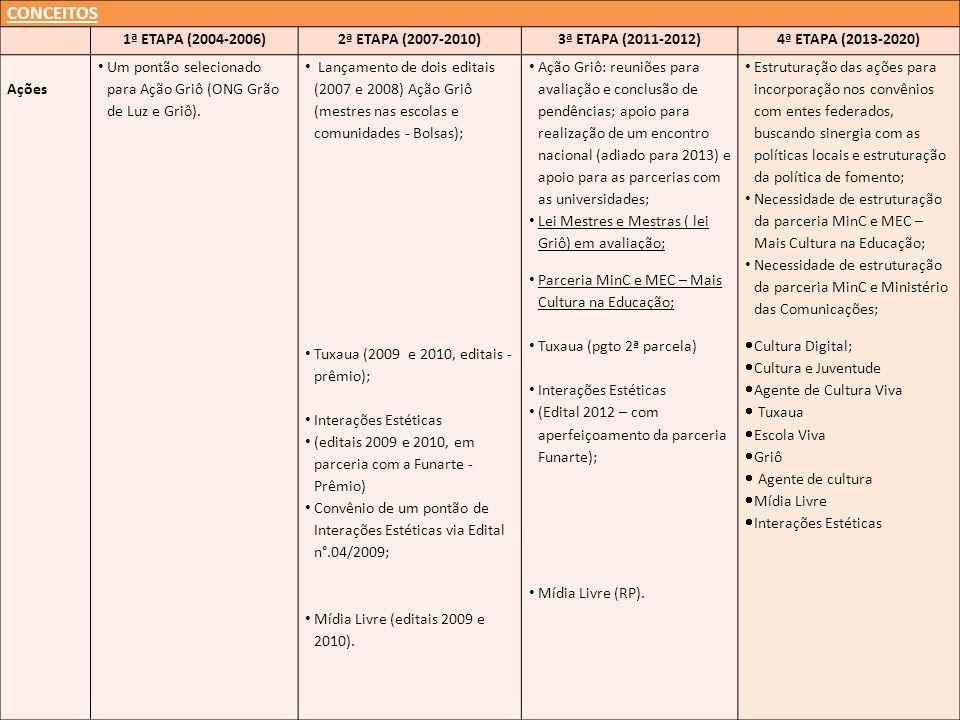 CONCEITOS 1ª ETAPA (2004-2006)2ª ETAPA (2007-2010)3ª ETAPA (2011-2012)4ª ETAPA (2013-2020) Ações Um pontão selecionado para Ação Griô (ONG Grão de Luz