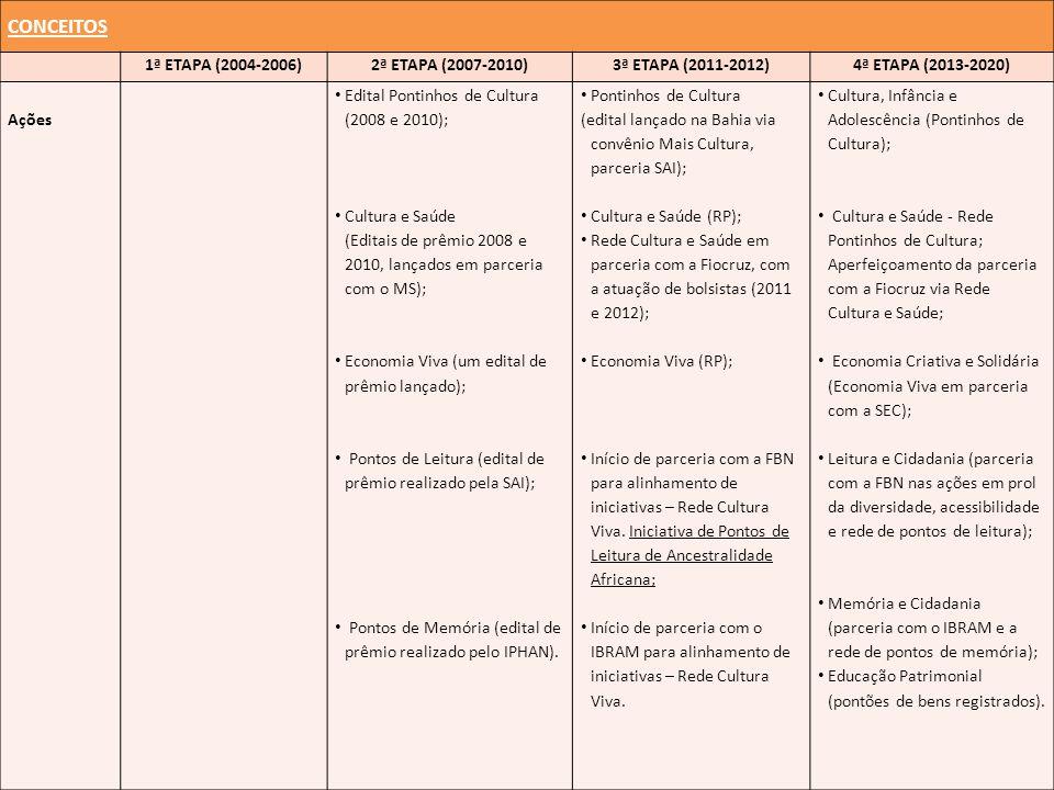 CONCEITOS 1ª ETAPA (2004-2006)2ª ETAPA (2007-2010)3ª ETAPA (2011-2012)4ª ETAPA (2013-2020) Ações Edital Pontinhos de Cultura (2008 e 2010); Cultura e