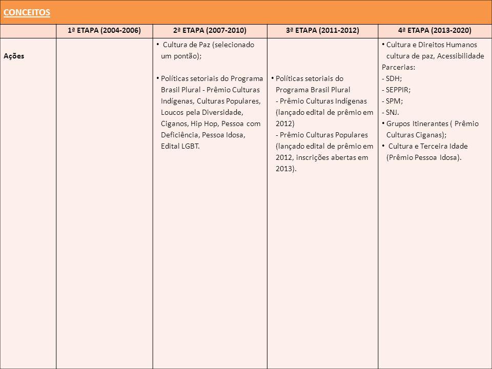 CONCEITOS 1ª ETAPA (2004-2006)2ª ETAPA (2007-2010)3ª ETAPA (2011-2012)4ª ETAPA (2013-2020) Ações Cultura de Paz (selecionado um pontão); Políticas set