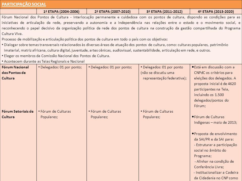 PARTICIPAÇÃO SOCIAL 1ª ETAPA (2004-2006)2ª ETAPA (2007-2010)3ª ETAPA (2011-2012)4ª ETAPA (2013-2020) Fórum Nacional dos Pontos de Cultura - Interlocuç