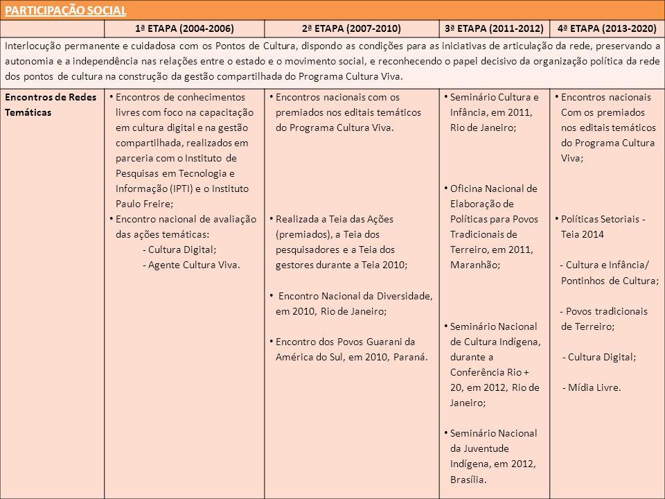 PARTICIPAÇÃO SOCIAL 1ª ETAPA (2004-2006)2ª ETAPA (2007-2010)3ª ETAPA (2011-2012)4ª ETAPA (2013-2020) Interlocução permanente e cuidadosa com os Pontos