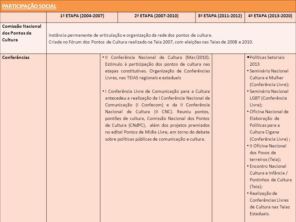 PARTICIPAÇÃO SOCIAL 1ª ETAPA (2004-2007)2ª ETAPA (2007-2010)3ª ETAPA (2011-2012)4ª ETAPA (2013-2020) Comissão Nacional dos Pontos de Cultura Instância