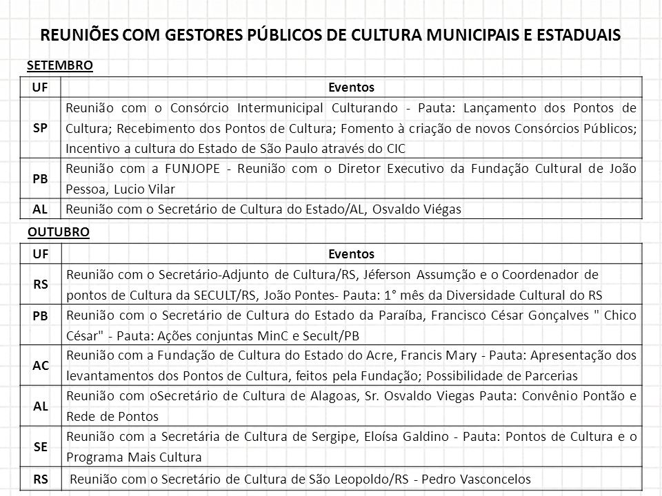 REUNIÕES COM GESTORES PÚBLICOS DE CULTURA MUNICIPAIS E ESTADUAIS SETEMBRO OUTUBRO UFEventos SP Reunião com o Consórcio Intermunicipal Culturando - Pau
