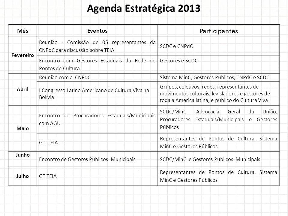 Agenda Estratégica 2013 MêsEventos Participantes Fevereiro Reunião - Comissão de 05 representantes da CNPdC para discussão sobre TEIA SCDC e CNPdC Enc