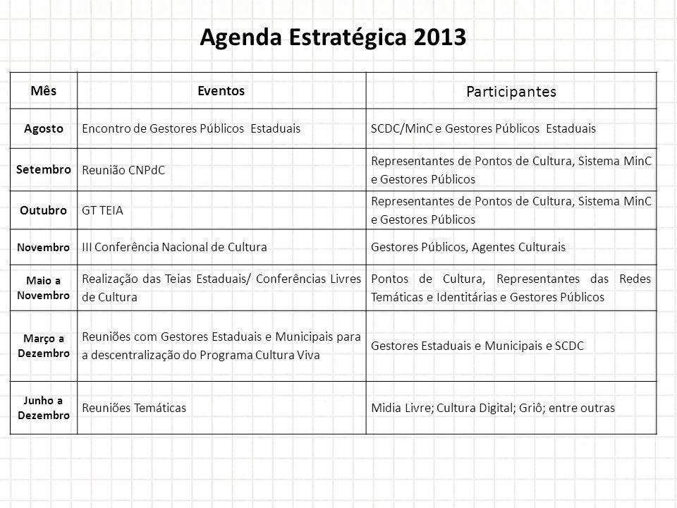 Agenda Estratégica 2013 MêsEventos Participantes Agosto Encontro de Gestores Públicos EstaduaisSCDC/MinC e Gestores Públicos Estaduais Setembro Reuniã