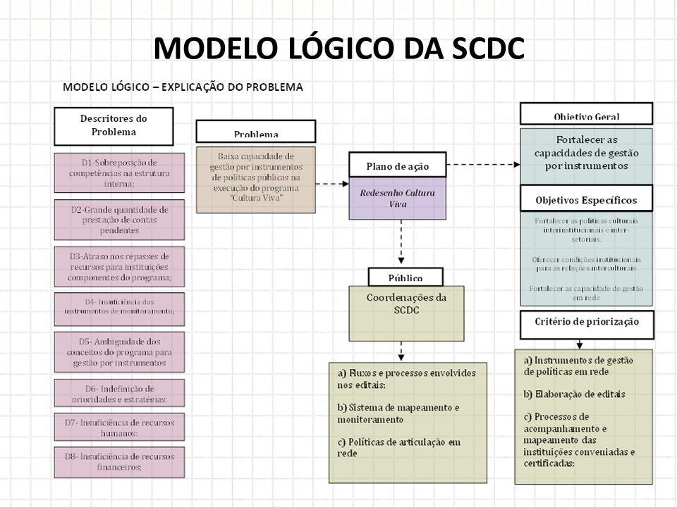 MODELO LÓGICO DA SCDC