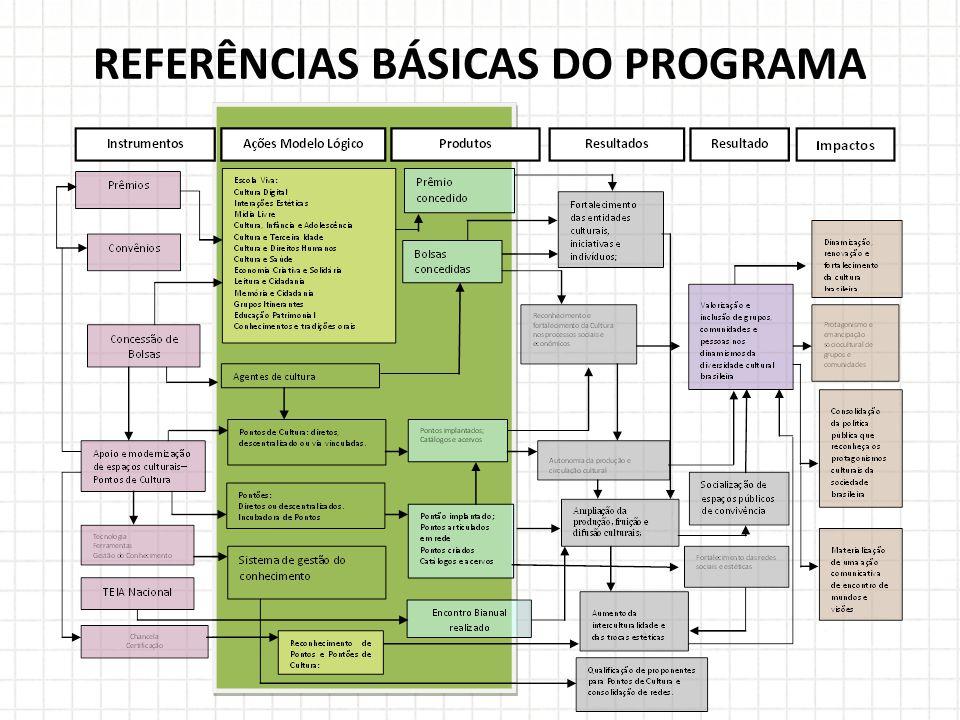 REFERÊNCIAS BÁSICAS DO PROGRAMA