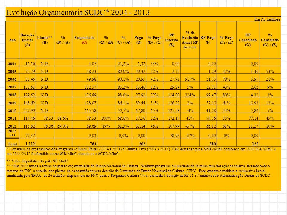 Evolução Orçamentária SCDC* 2004 - 2013 Em R$ miilhões Ano Dotação Inicial (A) Limite** (B) % (B) / (A) Empenhado (C) % (C) / (B) % (C) / (A) Pago (D)