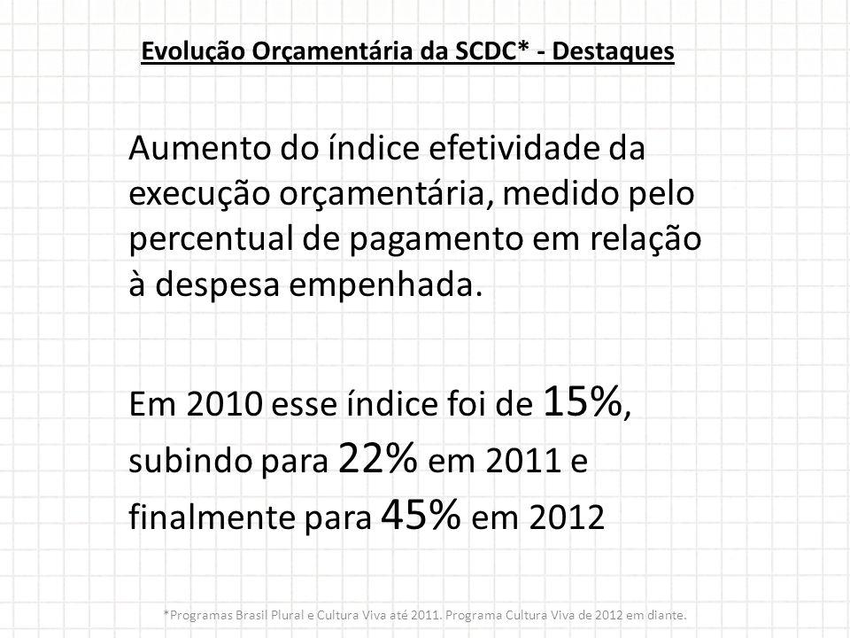 Evolução Orçamentária da SCDC* - Destaques Aumento do índice efetividade da execução orçamentária, medido pelo percentual de pagamento em relação à de