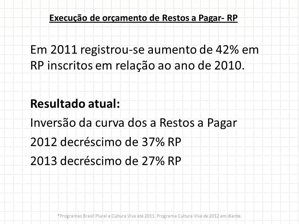 Execução de orçamento de Restos a Pagar- RP Em 2011 registrou-se aumento de 42% em RP inscritos em relação ao ano de 2010. Resultado atual: Inversão d