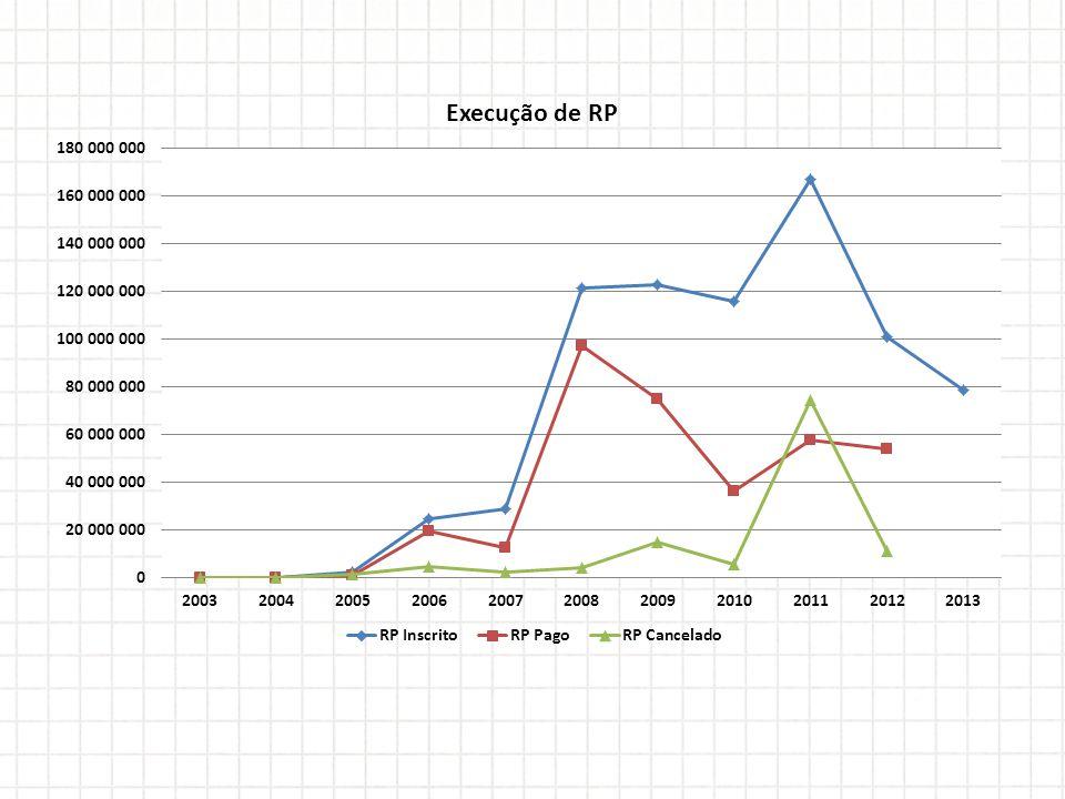 Aumento da execução financeira Em relação ao total pago por ano, somando-se os pagamentos de Restos a Pagar aos pagamentos de Empenhos do Exercício, observa-se que de 2009 para 2010 houve queda de 50% no volume de pagamentos.