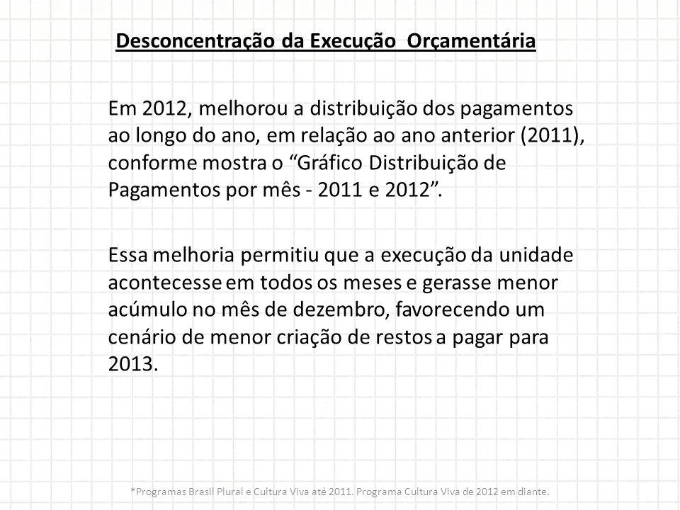 Desconcentração da Execução Orçamentária Em 2012, melhorou a distribuição dos pagamentos ao longo do ano, em relação ao ano anterior (2011), conforme