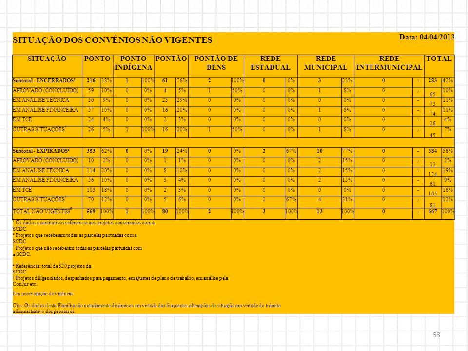 68 SITUAÇÃO DOS CONVÊNIOS NÃO VIGENTES Data: 04/04/2013 SITUAÇÃOPONTOPONTO INDÍGENA PONTÃOPONTÃO DE BENS REDE ESTADUAL REDE MUNICIPAL REDE INTERMUNICI