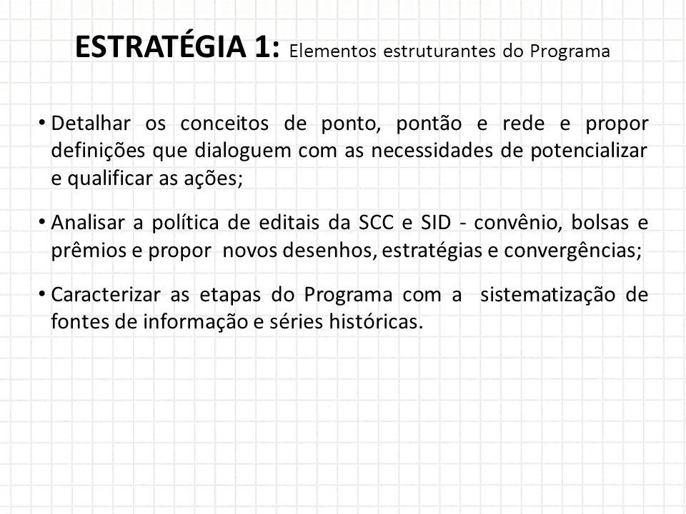 ESTRATÉGIA 1: Elementos estruturantes do Programa Detalhar os conceitos de ponto, pontão e rede e propor definições que dialoguem com as necessidades