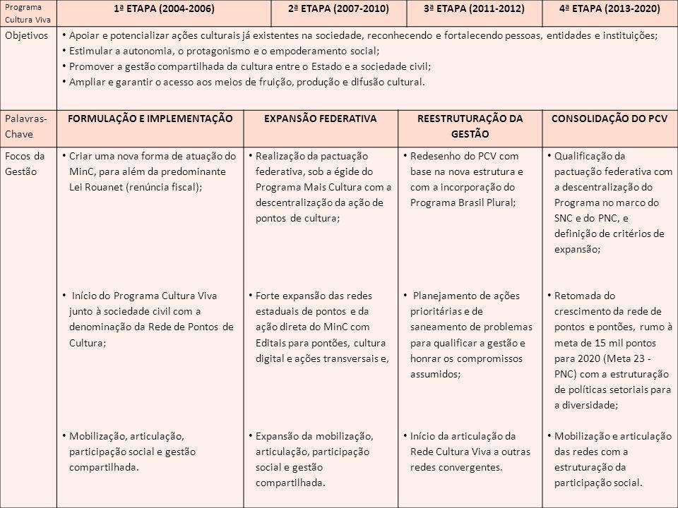 Programa Cultura Viva 1ª ETAPA (2004-2006)2ª ETAPA (2007-2010)3ª ETAPA (2011-2012)4ª ETAPA (2013-2020) Objetivos Apoiar e potencializar ações culturai