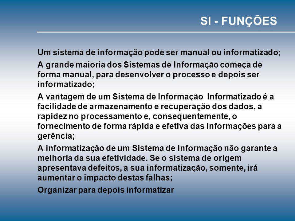 - Papéis fundamentais dos sistemas de informação em organizações Suporte de seus processos e operações: registro de vendas, administração de estoque,.