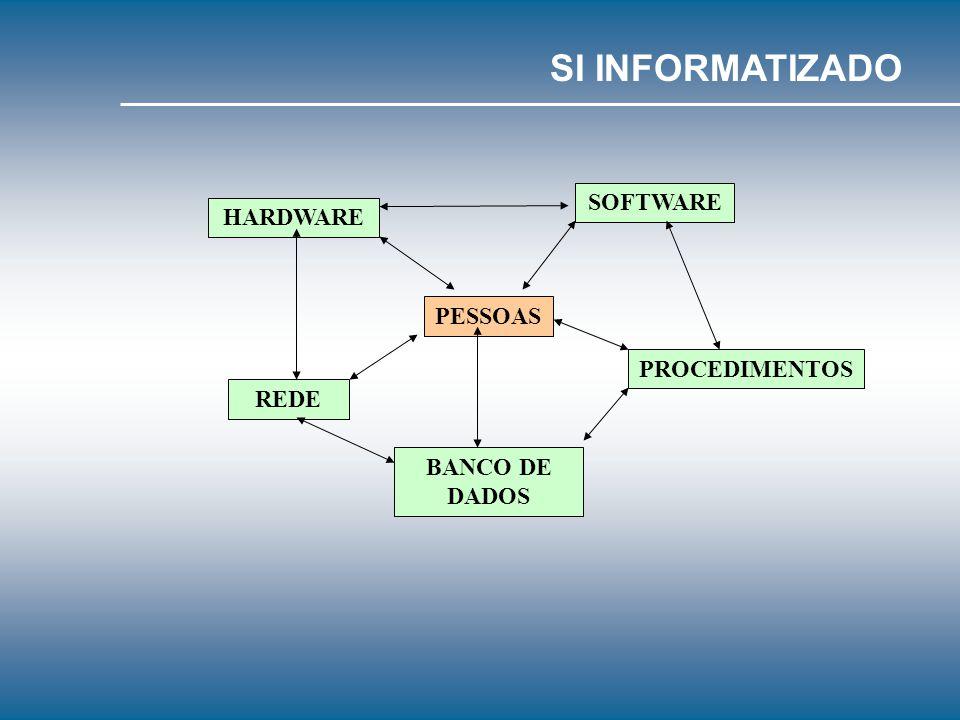 Um sistema de informação pode ser manual ou informatizado; A grande maioria dos Sistemas de Informação começa de forma manual, para desenvolver o proc