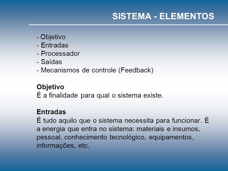 - Objetivo - Entradas - Processador - Saídas - Mecanismos de controle (Feedback) Objetivo É a finalidade para qual o sistema existe.