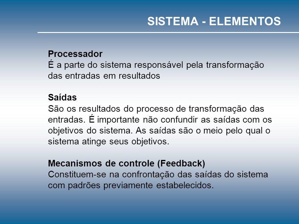 - Objetivo - Entradas - Processador - Saídas - Mecanismos de controle (Feedback) Objetivo É a finalidade para qual o sistema existe. Entradas É tudo a