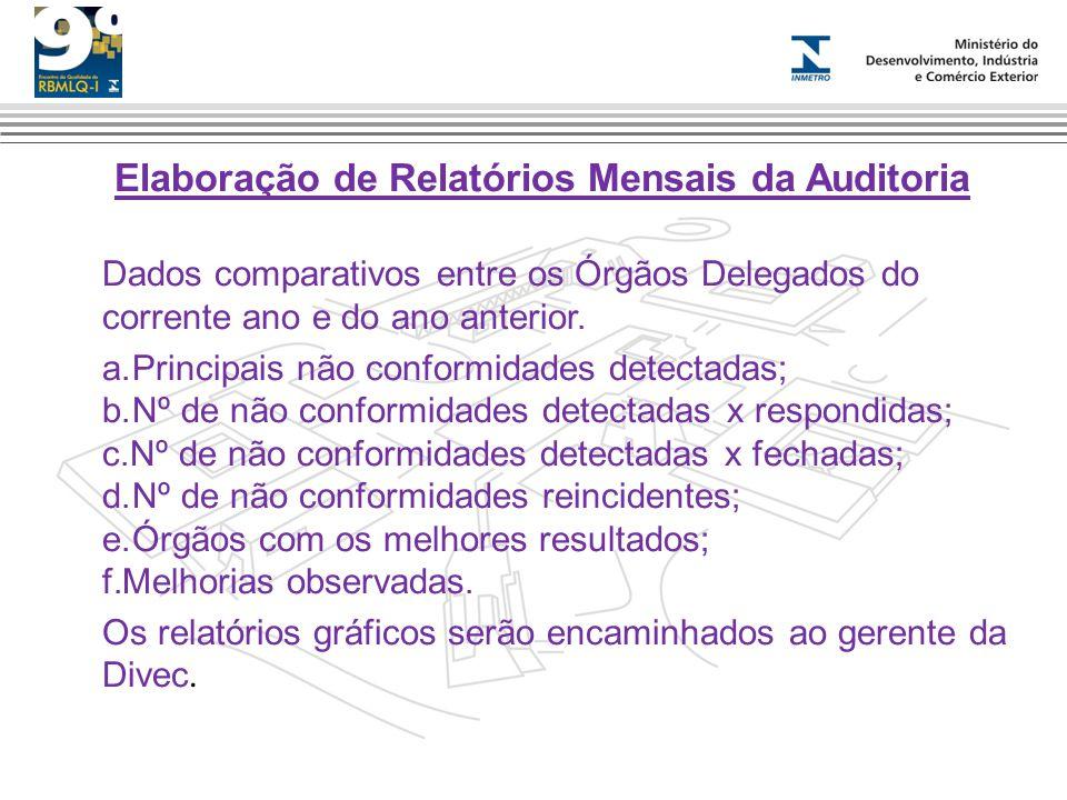 Elaboração de Relatórios Mensais da Auditoria Dados comparativos entre os Órgãos Delegados do corrente ano e do ano anterior. a.Principais não conform