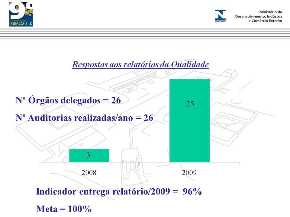 25 Indicador entrega relatório/2009 = 96% Meta = 100% Nº Órgãos delegados = 26 Nº Auditorias realizadas/ano = 26