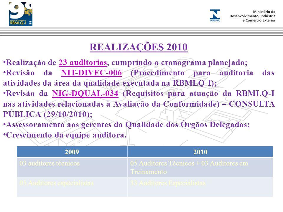 REALIZAÇÕES 2010 Realização de 23 auditorias, cumprindo o cronograma planejado;23 auditorias Revisão da NIT-DIVEC-006 (Procedimento para auditoria das