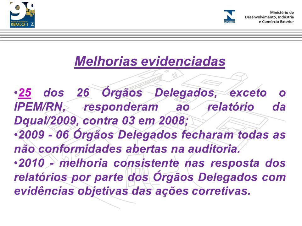 Melhorias evidenciadas 25 dos 26 Órgãos Delegados, exceto o IPEM/RN, responderam ao relatório da Dqual/2009, contra 03 em 2008;25 2009 - 06 Órgãos Del