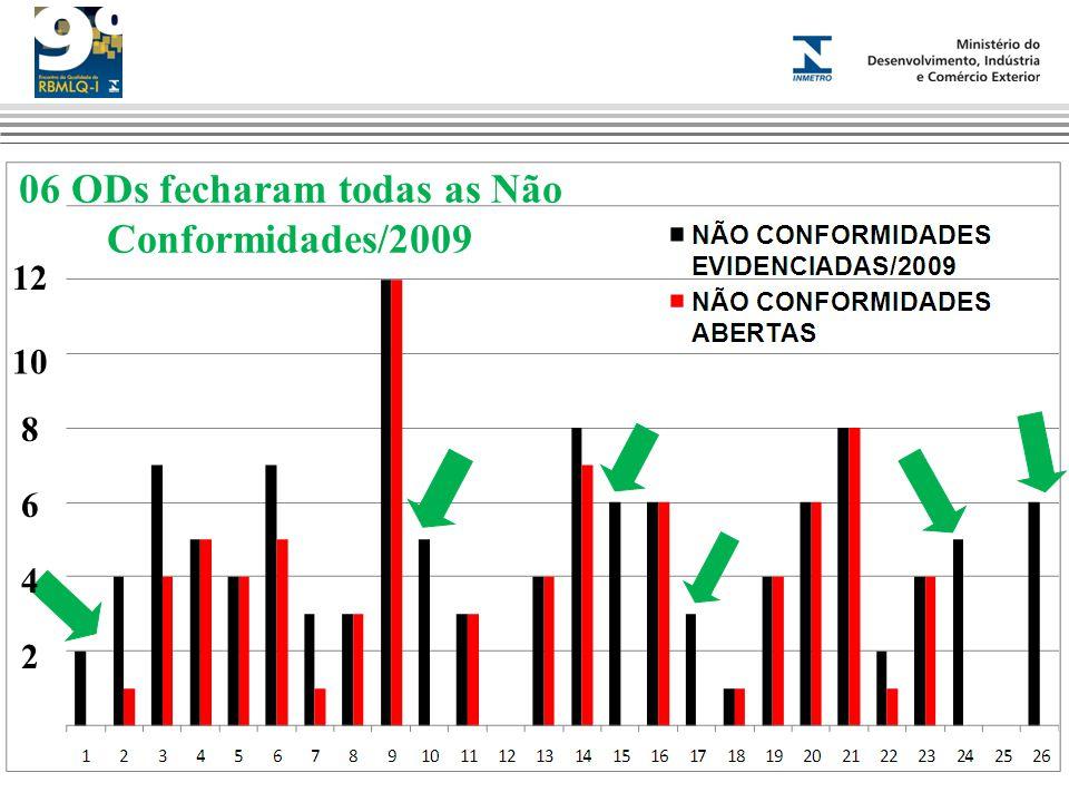 06 ODs fecharam todas as Não Conformidades/2009 2 10 8 6 4 12
