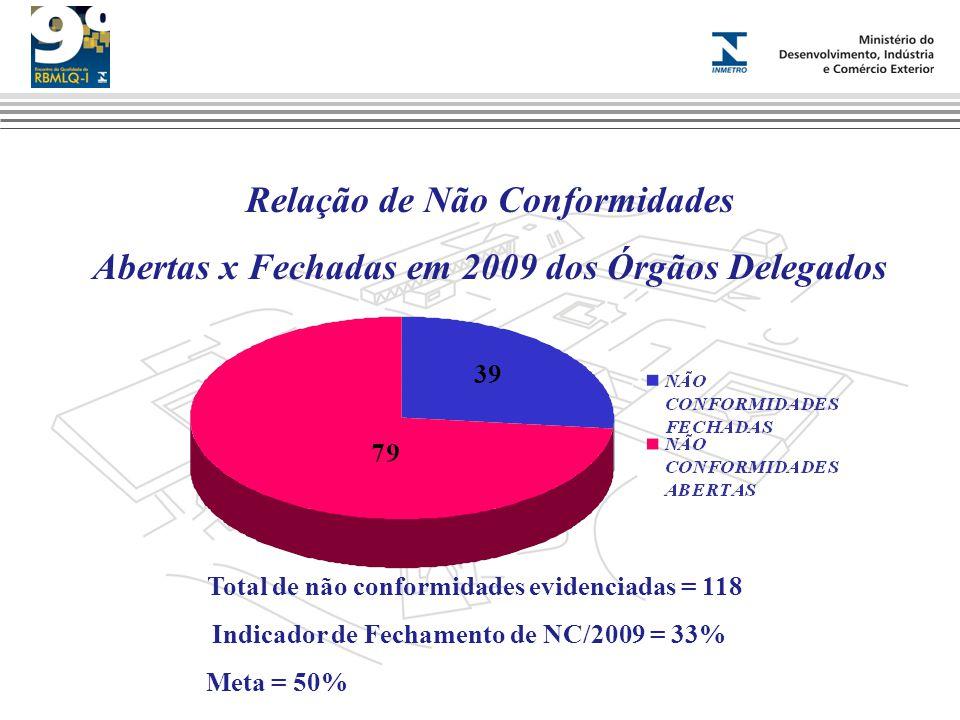 Total de não conformidades evidenciadas = 118 Indicador de Fechamento de NC/2009 = 33% Meta = 50% 39 Relação de Não Conformidades Abertas x Fechadas e