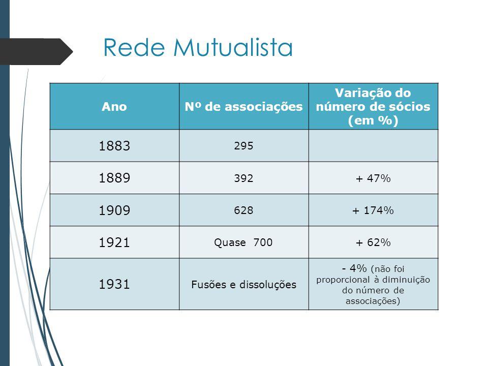 Rede Mutualista AnoNº de associações Variação do número de sócios (em %) 1883 295 1889 392+ 47% 1909 628+ 174% 1921 Quase 700+ 62% 1931 Fusões e dissoluções - 4% (não foi proporcional à diminuição do número de associações)
