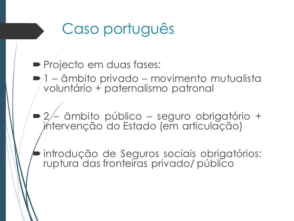 Caso português Projecto em duas fases: 1 – âmbito privado – movimento mutualista voluntário + paternalismo patronal 2 – âmbito público – seguro obrigatório + intervenção do Estado (em articulação) introdução de Seguros sociais obrigatórios: ruptura das fronteiras privado/ público