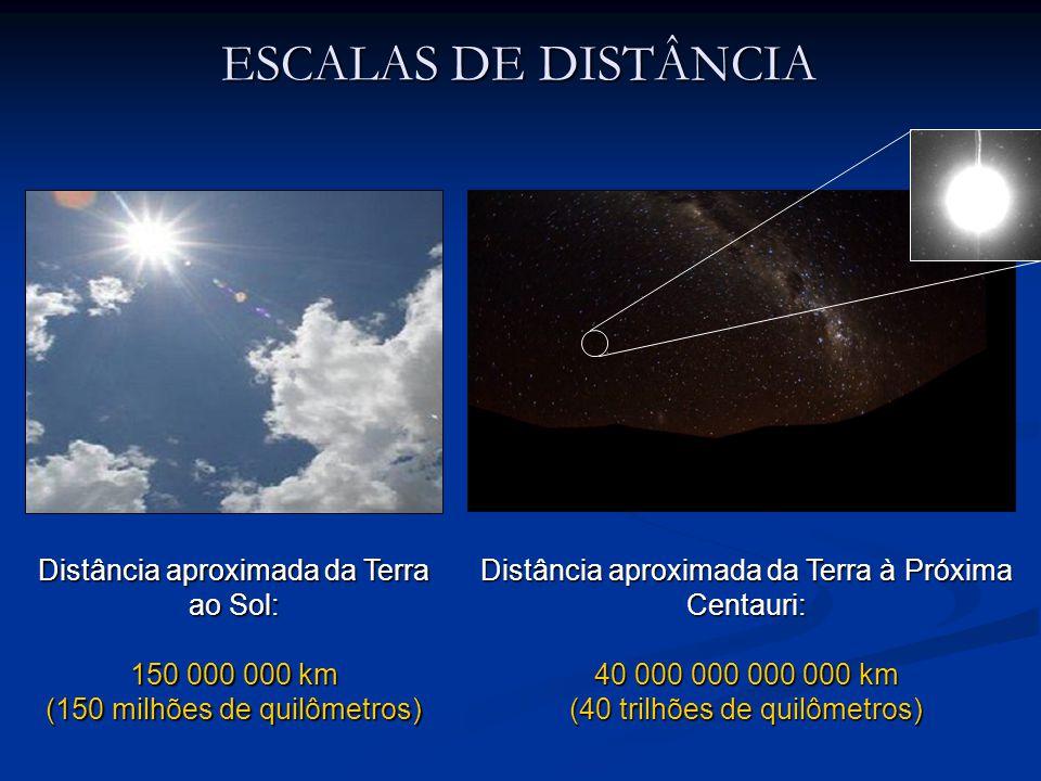 Distância aproximada da Terra ao Sol: 150 000 000 km (150 milhões de quilômetros) Distância aproximada da Terra à Próxima Centauri: 40 000 000 000 000