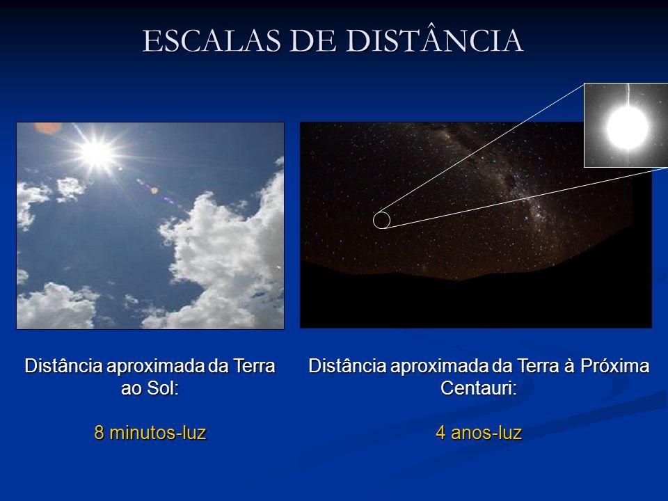 Distância aproximada da Terra ao Sol: 8 minutos-luz Distância aproximada da Terra à Próxima Centauri: 4 anos-luz ESCALAS DE DISTÂNCIA
