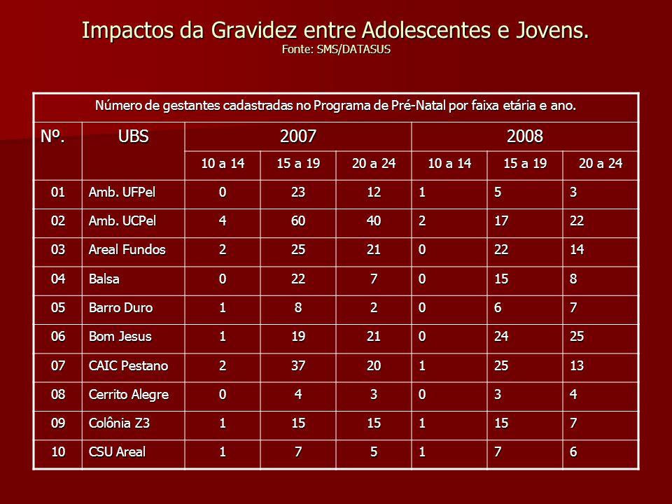 Impactos da Gravidez entre Adolescentes e Jovens Número de gestantes cadastradas no Programa de Pré-Natal por faixa etária e ano.