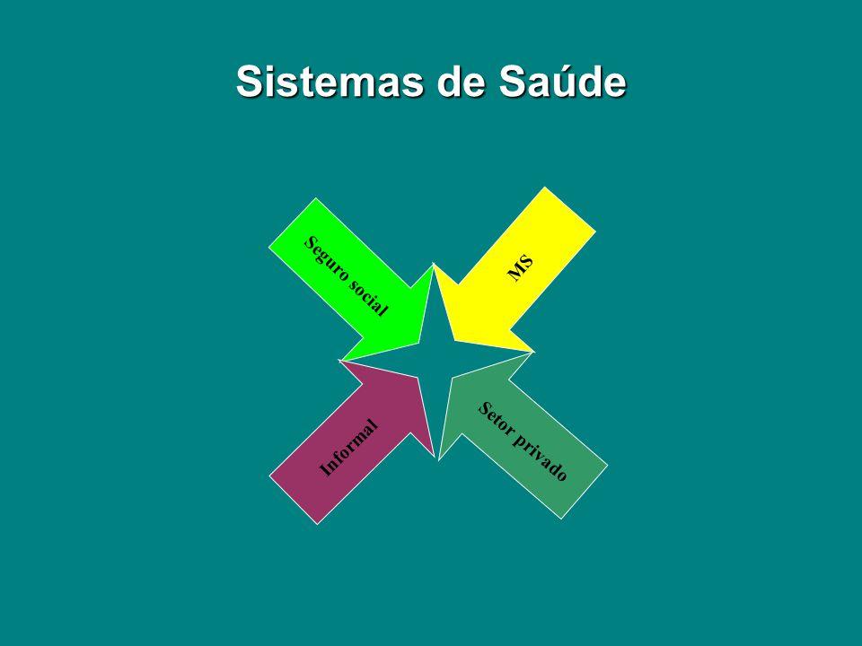 Seguro social MS Setor privado Informal Sistemas de Saúde