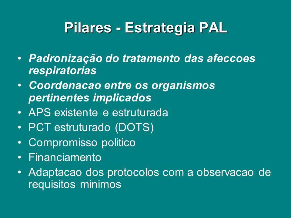 Pilares - Estrategia PAL Padronização do tratamento das afeccoes respiratorias Coordenacao entre os organismos pertinentes implicados APS existente e