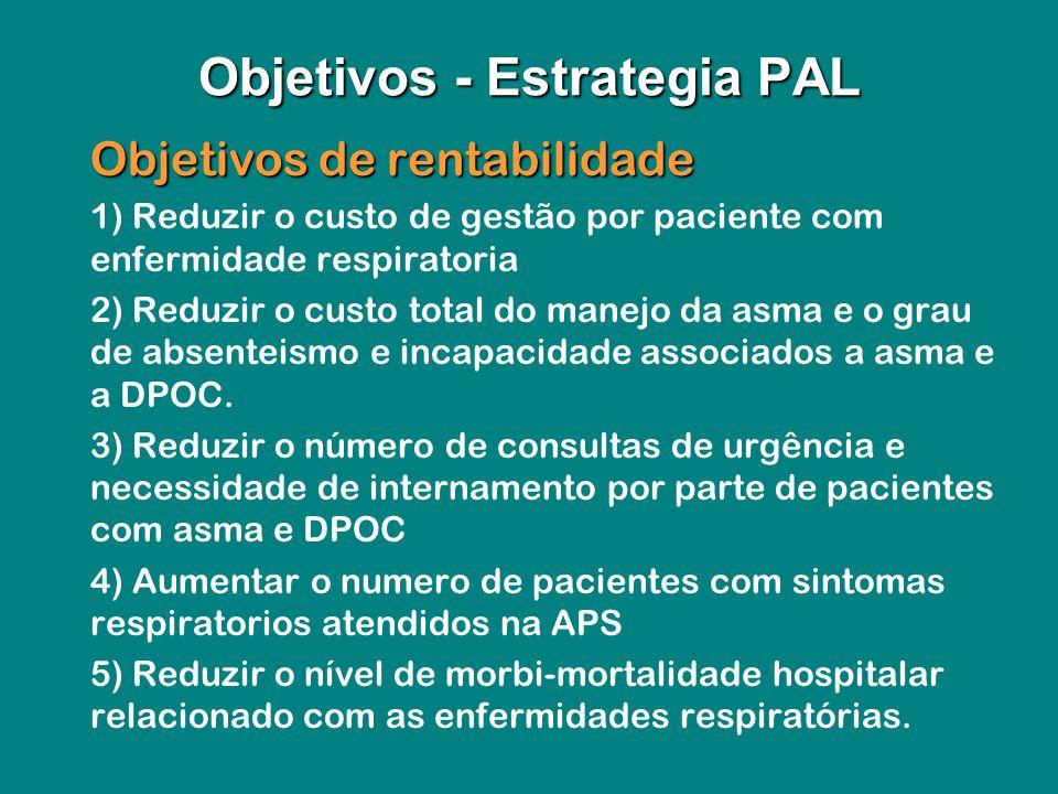 Objetivos de rentabilidade Objetivos de rentabilidade 1) Reduzir o custo de gestão por paciente com enfermidade respiratoria 2) Reduzir o custo total