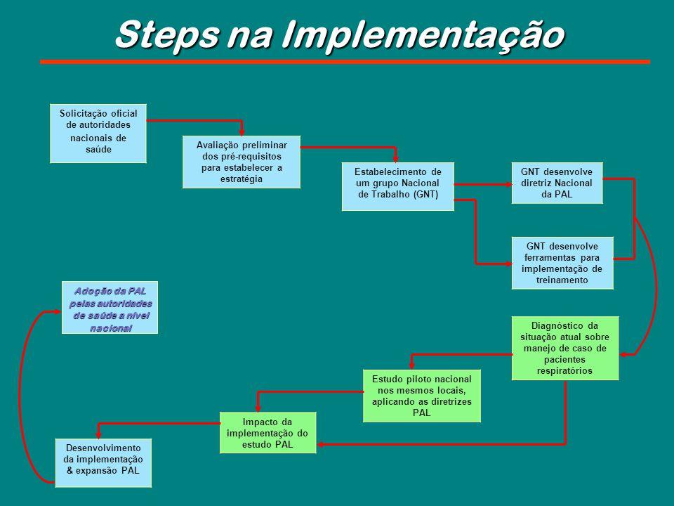 Solicitação oficial de autoridades nacionais de saúde Avaliação preliminar dos pré-requisitos para estabelecer a estratégia Estabelecimento de um grup