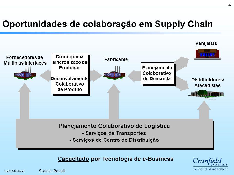 20 Usa2001/mlitvsc Oportunidades de colaboração em Supply Chain Cronograma sincronizado de Produção Desenvolvimento Colaborativo de Produto Cronograma