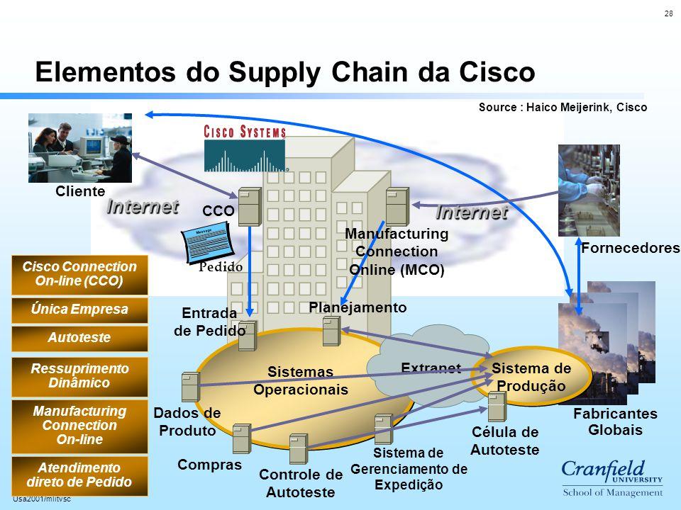 28 Usa2001/mlitvsc Elementos do Supply Chain da Cisco Cliente Fabricantes Globais Sistemas Operacionais Cisco Connection On-line (CCO) Manufacturing C