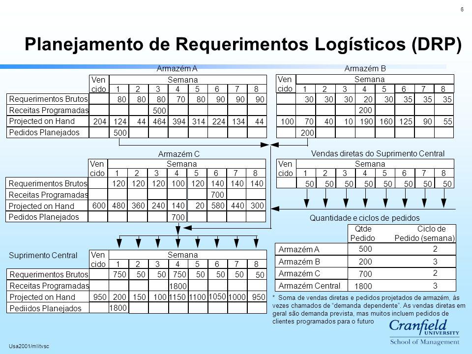 6 Usa2001/mlitvsc Planejamento de Requerimentos Logísticos (DRP) Requerimentos Brutos Receitas Programadas Projected on Hand Pedidos Planejados 204124