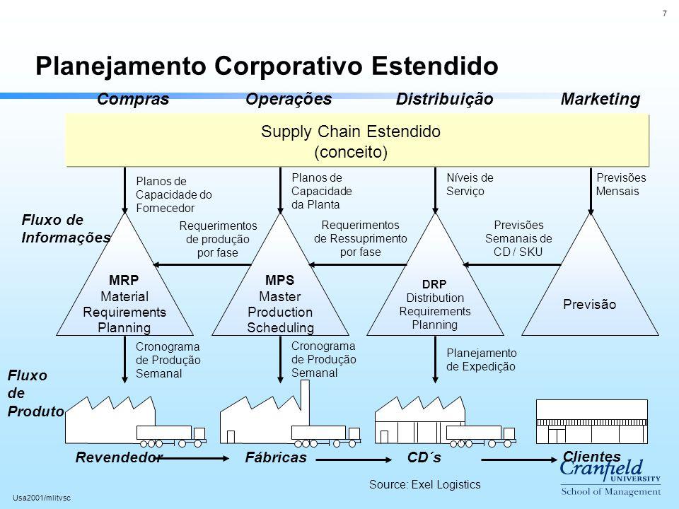 7 Usa2001/mlitvsc Planejamento Corporativo Estendido ComprasOperaçõesDistribuiçãoMarketing Supply Chain Estendido (conceito) MRP Material Requirements