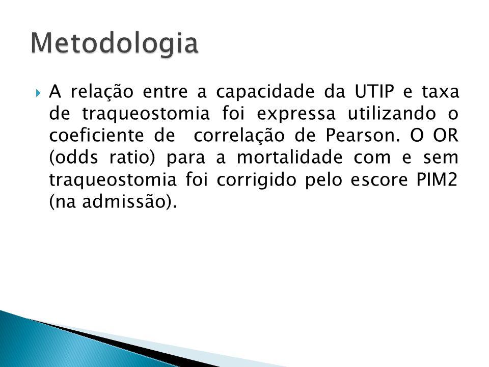 A relação entre a capacidade da UTIP e taxa de traqueostomia foi expressa utilizando o coeficiente de correlação de Pearson. O OR (odds ratio) para a