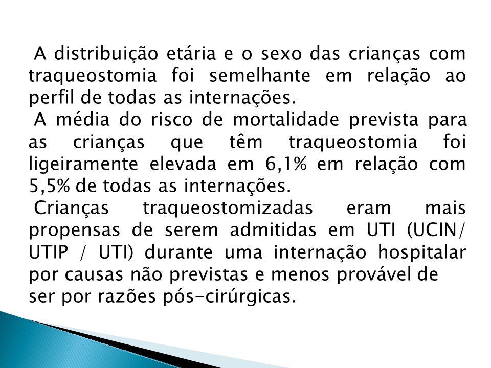 A distribuição etária e o sexo das crianças com traqueostomia foi semelhante em relação ao perfil de todas as internações. A média do risco de mortali