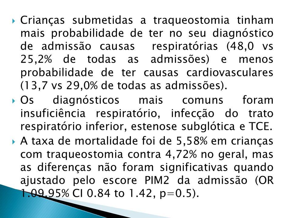Crianças submetidas a traqueostomia tinham mais probabilidade de ter no seu diagnóstico de admissão causas respiratórias (48,0 vs 25,2% de todas as ad