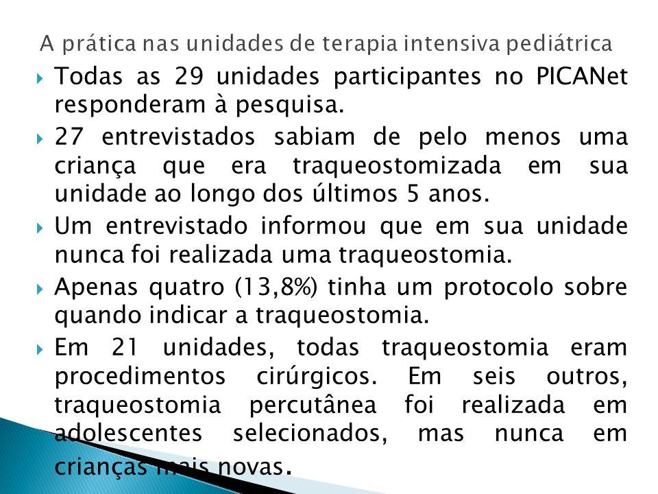 Todas as 29 unidades participantes no PICANet responderam à pesquisa. 27 entrevistados sabiam de pelo menos uma criança que era traqueostomizada em su