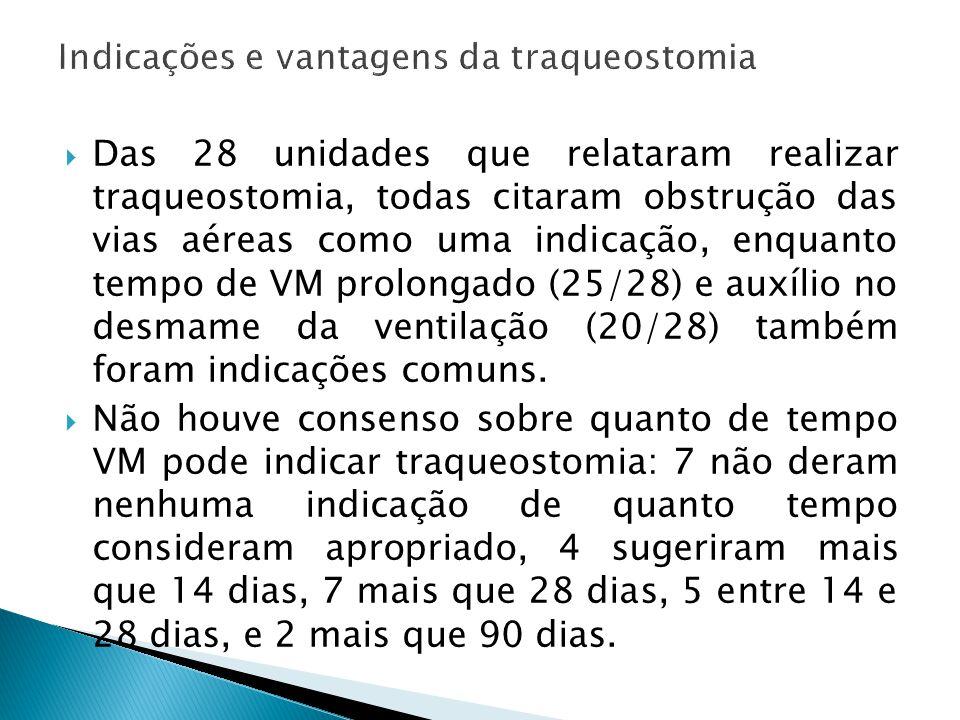 Indicações e vantagens da traqueostomia Das 28 unidades que relataram realizar traqueostomia, todas citaram obstrução das vias aéreas como uma indicaç