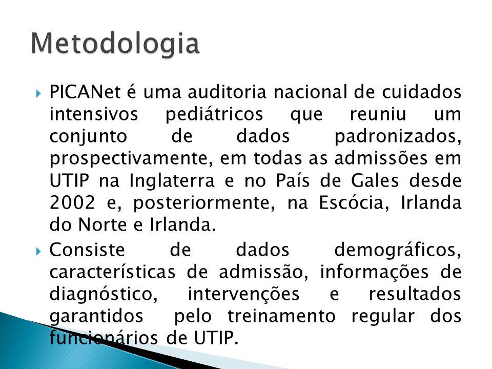 PICANet é uma auditoria nacional de cuidados intensivos pediátricos que reuniu um conjunto de dados padronizados, prospectivamente, em todas as admiss